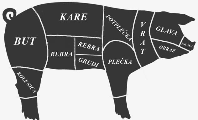 Vodič kroz sve delove svinjskog mesa - © Agromedia