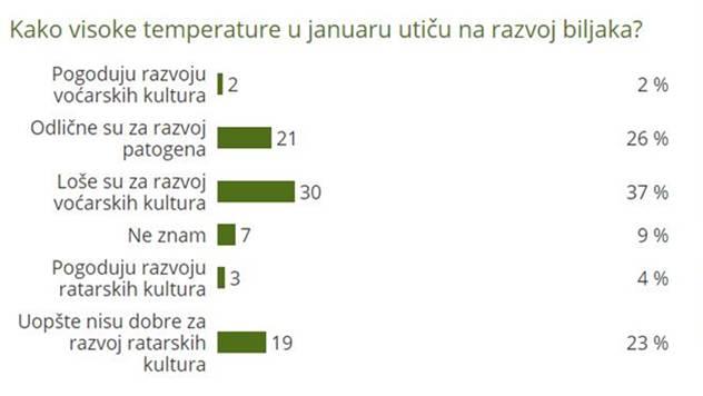 Kako visoke temperature u januaru utiču na razvoj biljaka? - © Agromedia