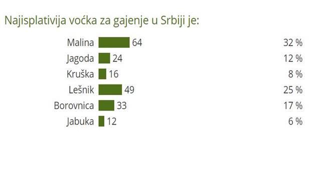 Najisplativija voćka za gajenje u Srbiji - © Agromedia
