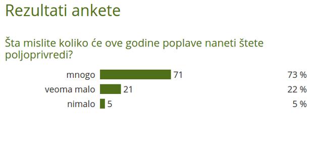 Rezultati ankete o štetama od poplava - @Agromedia