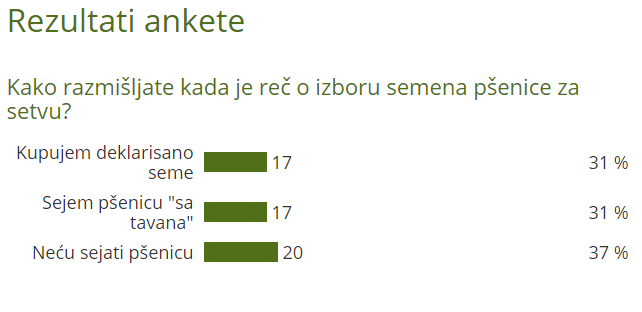 Rezultati ankete o izboru setve - ©Agromedia