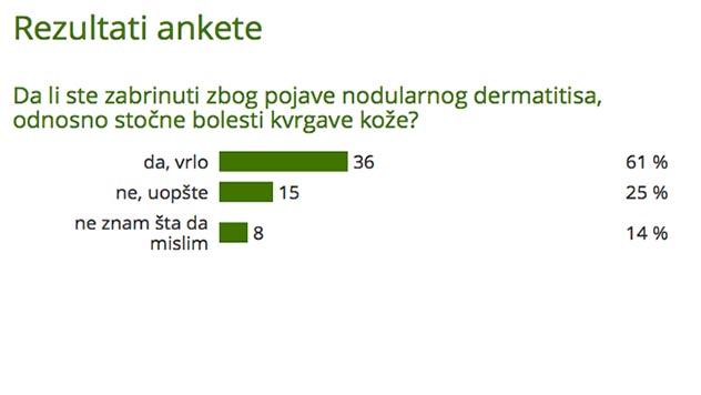 Rezultati ankete - Da li ste zabrinuti zbog pojave nodularnog dermatitisa, odnosno stočne bolesti kvrgave kože? - @Agromedia