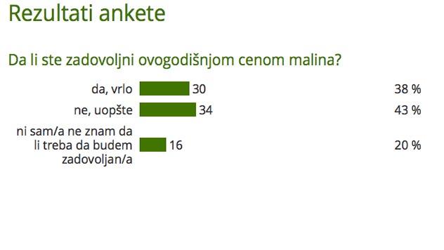 Rezultati ankete - Da li ste zadovoljni ovogodišnjom cenom malina? - @Agromedia
