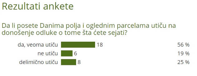 Rezultati ankete za Dane polja - ©Agromedia