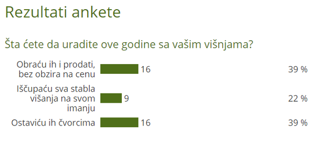 Rezultati ankete - Šta ćete da uradite ove godine sa vašim višnjama? - @Agromedia