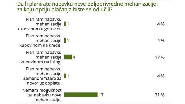 Rezultati ankete o nabavci mehanizacije - ©Agromedia