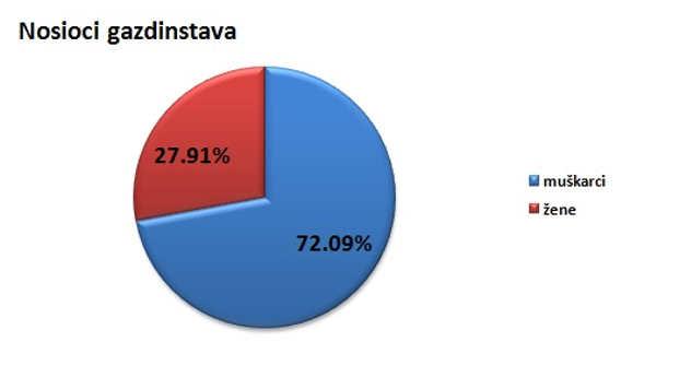 Nosioci gazdinstava u opštini Knjaževac @Agromedia