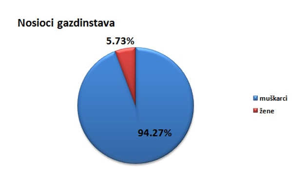 Nosioci gazdinstava u opštini Preševo @Agromedia