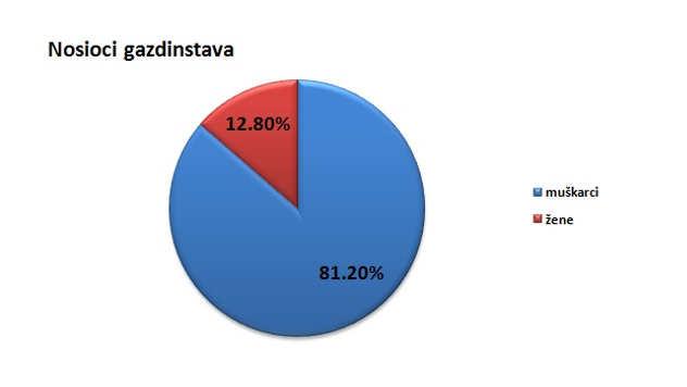 Nosioci gazdinstava u opštini Sremski Karlovci @Agromedia