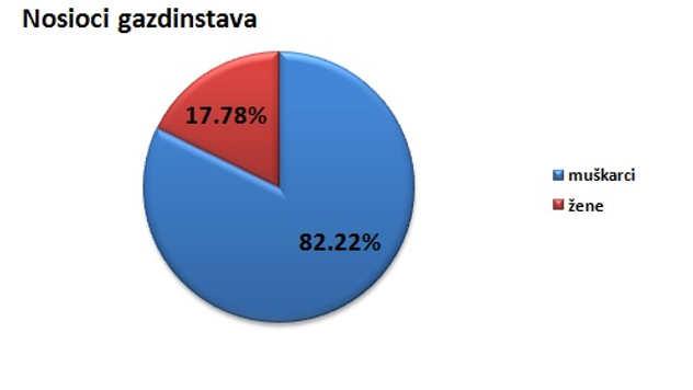 Nosioci gazdinstava u opštini Svilajnac @Agromedia