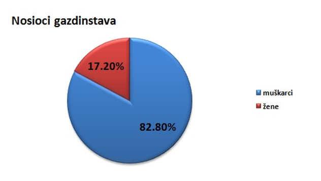 Nosioci gazdinstava u opštini Vrnjačka Banja @Agromedia