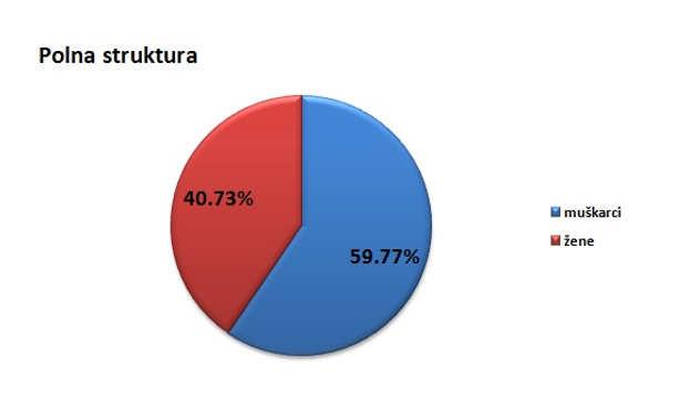 Polna struktura stanovništva u opštini Ada @Agromedia