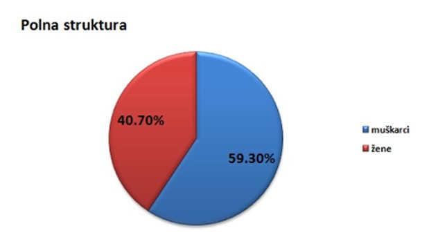 Polna struktura stanovništva u opštini Apatin @Agromedia
