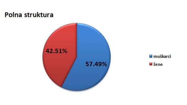 Polna struktura stanovništva u opštini Aranđelovac @Agromedia
