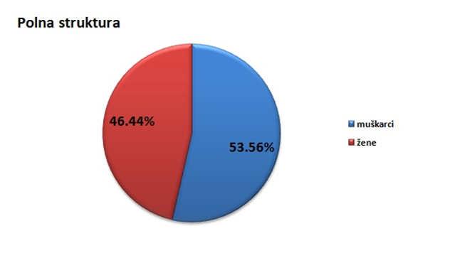 Polna struktura stanovništva u opštini Arilje @Agromedia