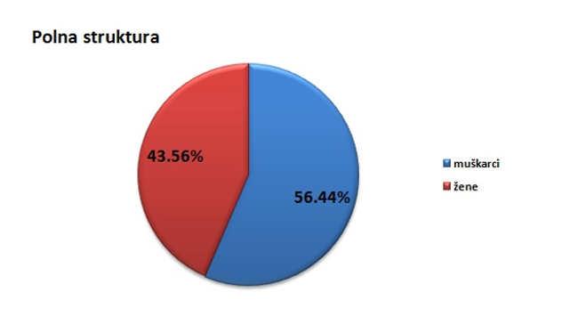 Polna struktura stanovništva u opštini Babušnica @Agromedia