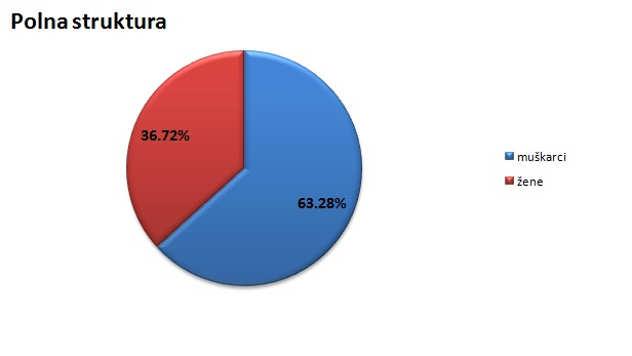 Polna struktura stanovništva u Bačkoj Palanci @Agromedia