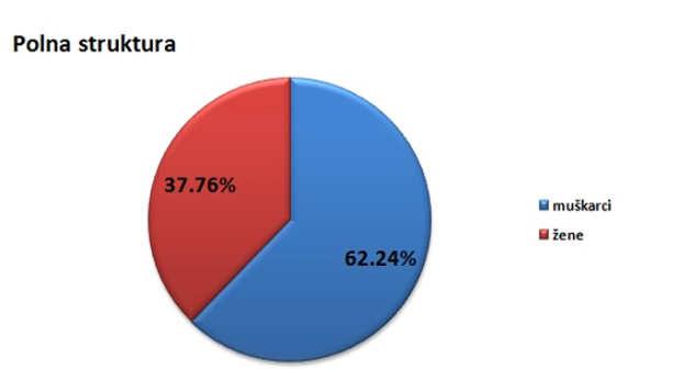 Polna struktura stanovništva u opštini Bačka Topola @Agromedia