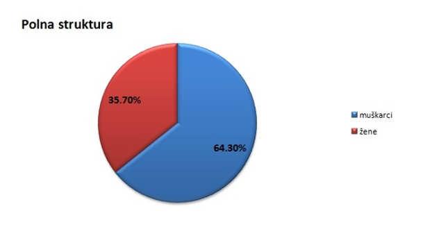 Polna struktura stanovništva u Bačkom Petrovcu @Agromedia