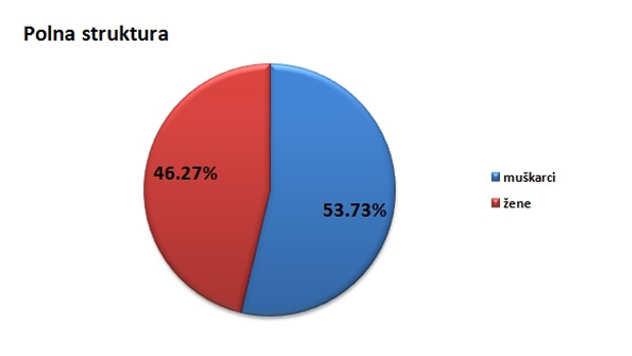 Polna struktura stanovništva u opštini Bajina Bašta @Agromedia