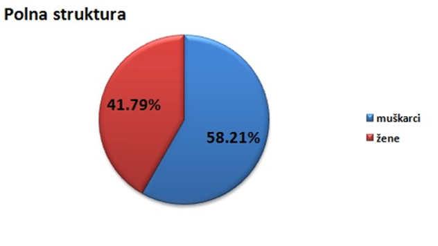 Polna struktura stanovništva u opštini Batočina @Agromedia