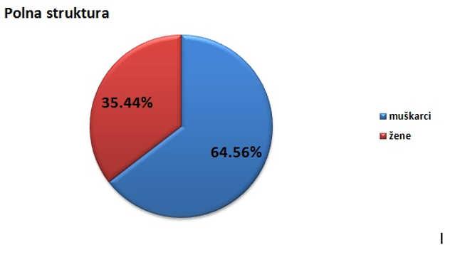 Polna struktura stanovništva u Bečeju @Agromedia