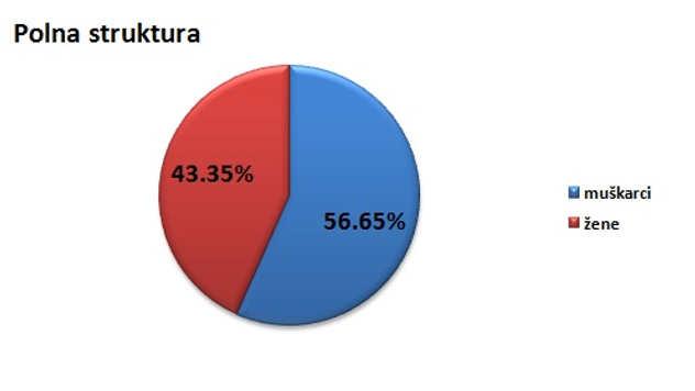 Polna struktura stanovništva u opštini Blace @Agromedia