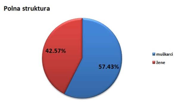 Polna struktura stanovništva u opštini Bogatić @Agromedia
