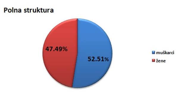 Polna struktura stanovništva u opštini Boljevac @Agromedia