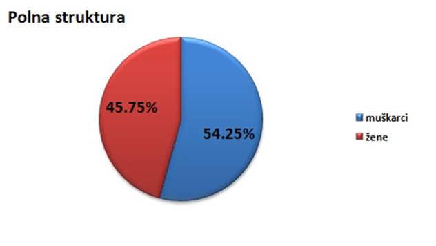 Polna struktura stanovništva u opštini Bosilegrad @Agromedia