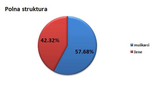 Polna struktura stanovništva u opštini Ćićevac @Agromedia