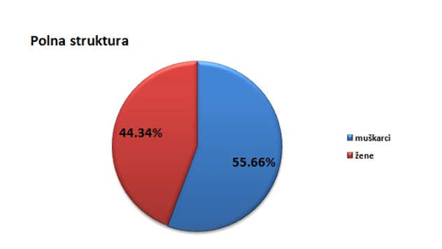 Polna struktura stanovništva u opštini Crna Trava @Agromedia