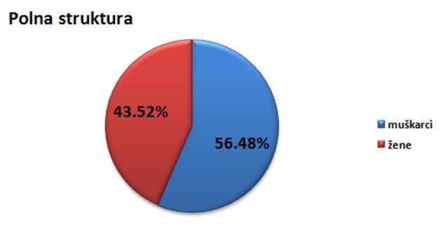 Polna struktura stanovništva u opštini Ćuprija @Agromedia