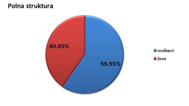 Polna struktura stanovništva u opštini Dimitrovgrad @Agromedia