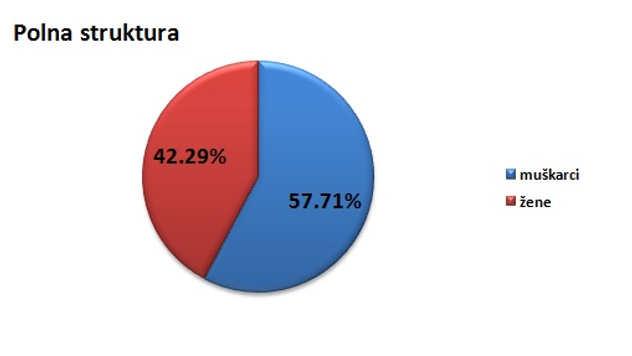Polna struktura stanovništva u opštini Doljevac @Agromedia