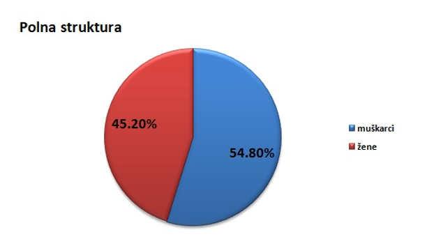 Polna struktura stanovništva u opštini Golubac @Agromedia