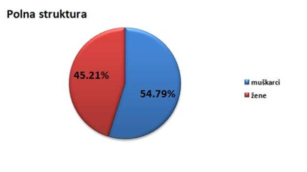 Polna struktura stanovništva u opštini Ivanjica @Agromedia