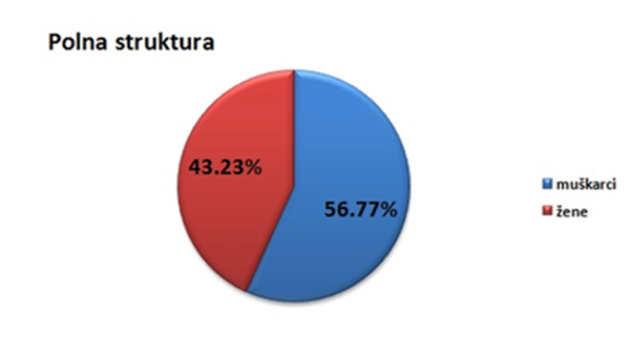 Polna struktura stanovništva u gradu Jagodini @Agromedia