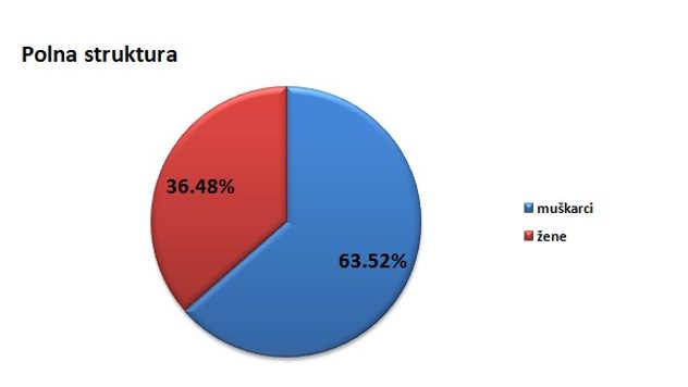 Polna struktura stanovništva u gradu Kikindi @Agromedia