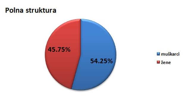 Polna struktura stanovništva u opštini Kladovo @Agromedia