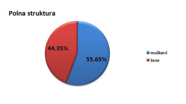 Polna struktura stanovništva u opštini Knjaževac @Agromedia