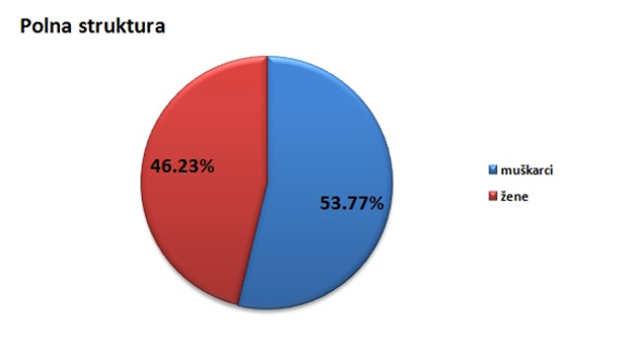 Polna struktura stanovništva u opštini Kosjerić @Agromedia