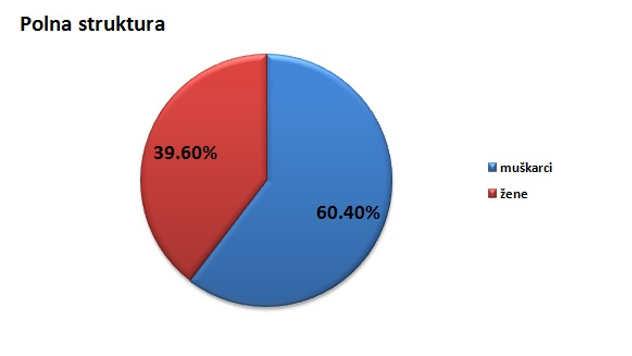 Polna struktura stanovništva u opštini Kovin @Agromedia