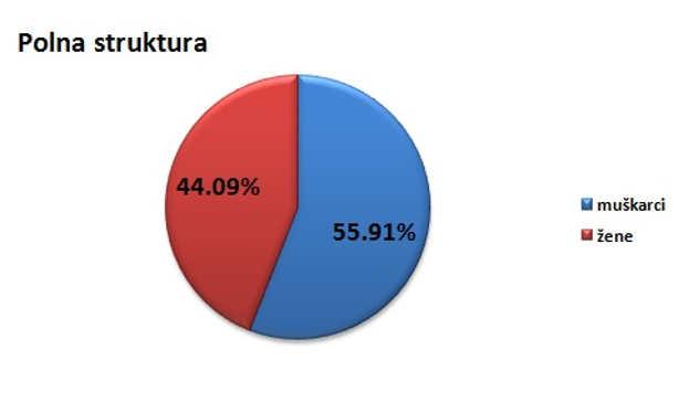 Polna struktura stanovništva u gradu Kraljevu @Agromedia