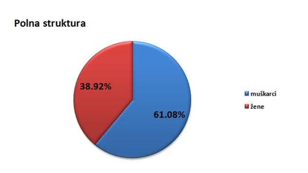 Polna struktura stanovništva u opštini Kula @Agromedia
