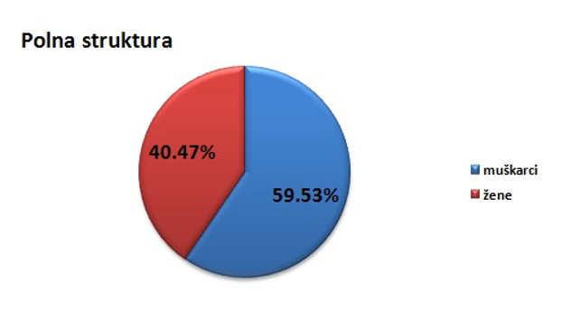 Polna struktura stanovništva u opštini Kuršumlija @Agromedia