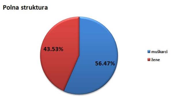Polna struktura stanovništva u opštini Lajkovac @Agromedia