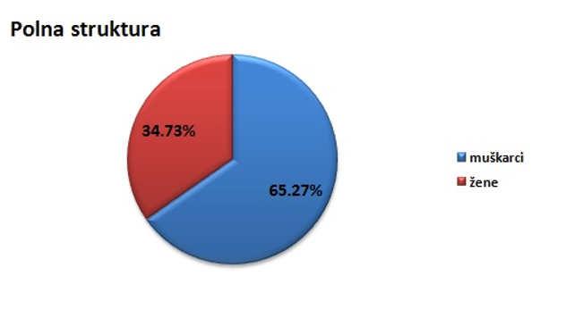 Polna struktura stanovništva u opštini Lapovo @Agromedia