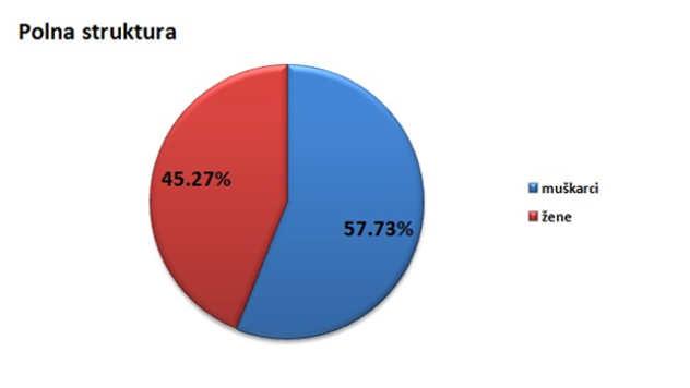 Polna struktura stanovništva u opštini Ljig @Agromedia
