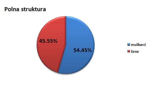 Polna struktura stanovništva u opštini Lučani @Agromedia